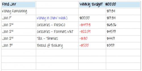 Gail-budget