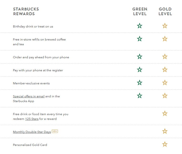 starbucks rewards changes